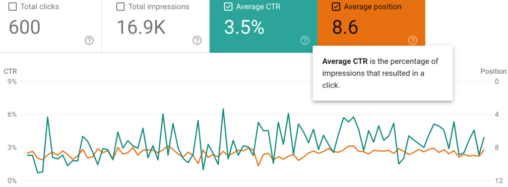 results of SEO - CTR Google Webmaster Tools