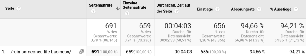 results of SEO activities time on page With Google Analytics