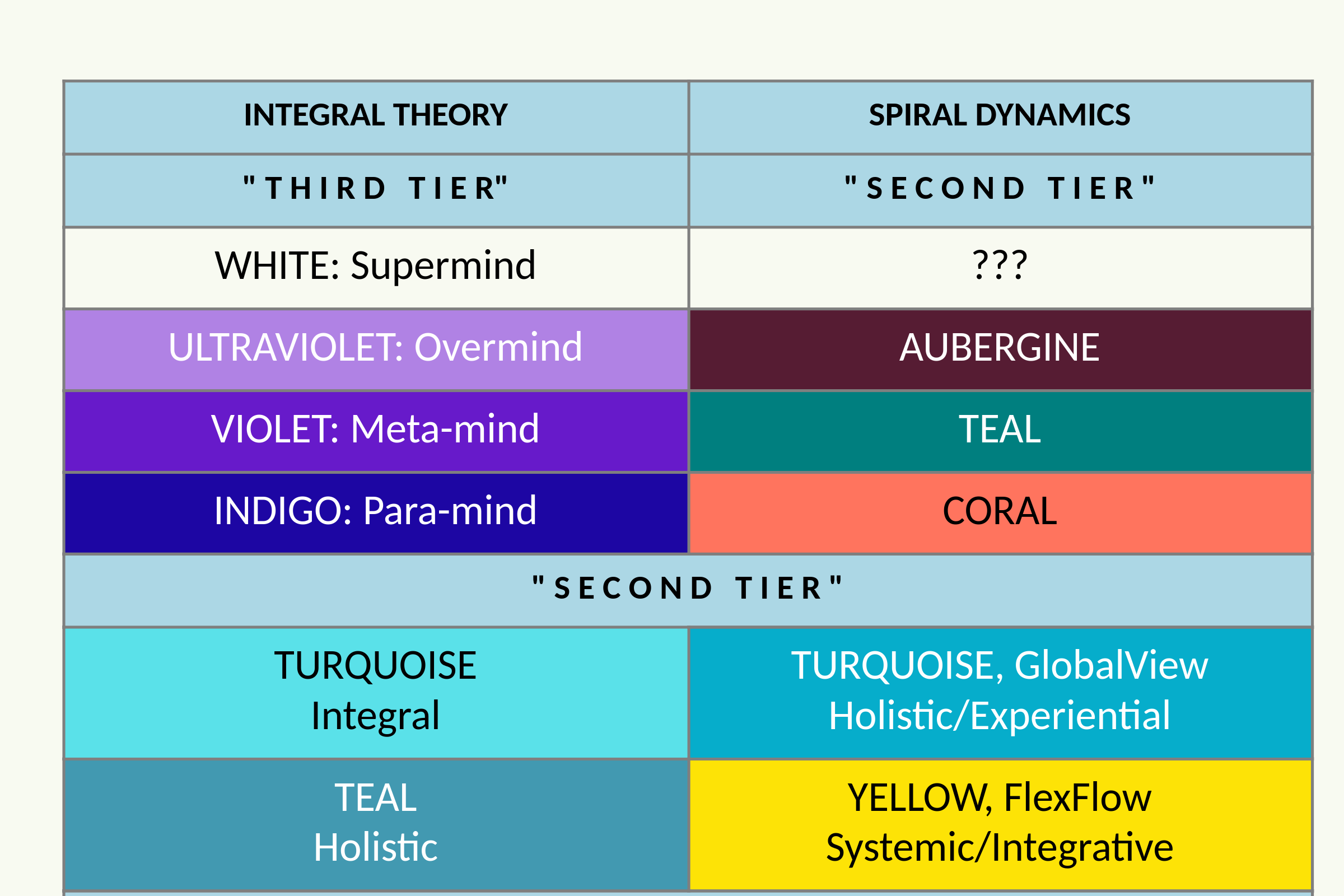 Spiral Dynamics Yellow And Bejond - Second Tier - Spiral Dynamics Model 2nd Tier